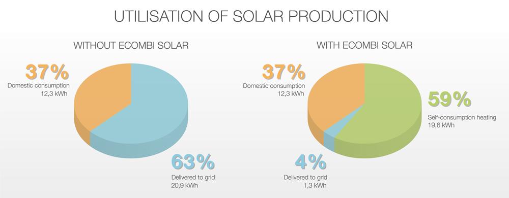 aprovechamiento-produccion-solar
