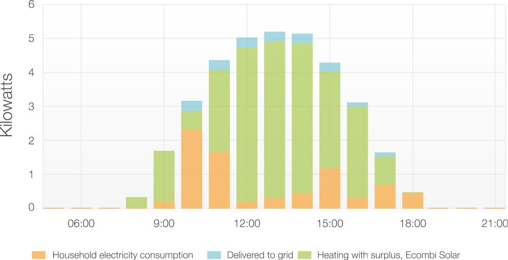 distribucion-horaria-produccion-ecombi-solar